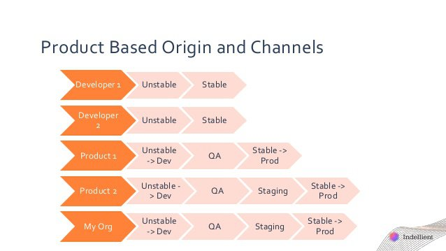 Product Based Origin and Channels