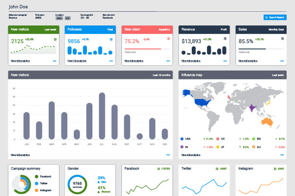 Example of an Operational Dashboard