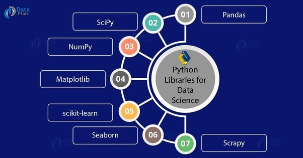 Which Python libraries are commonly used in the data analysis/data ...