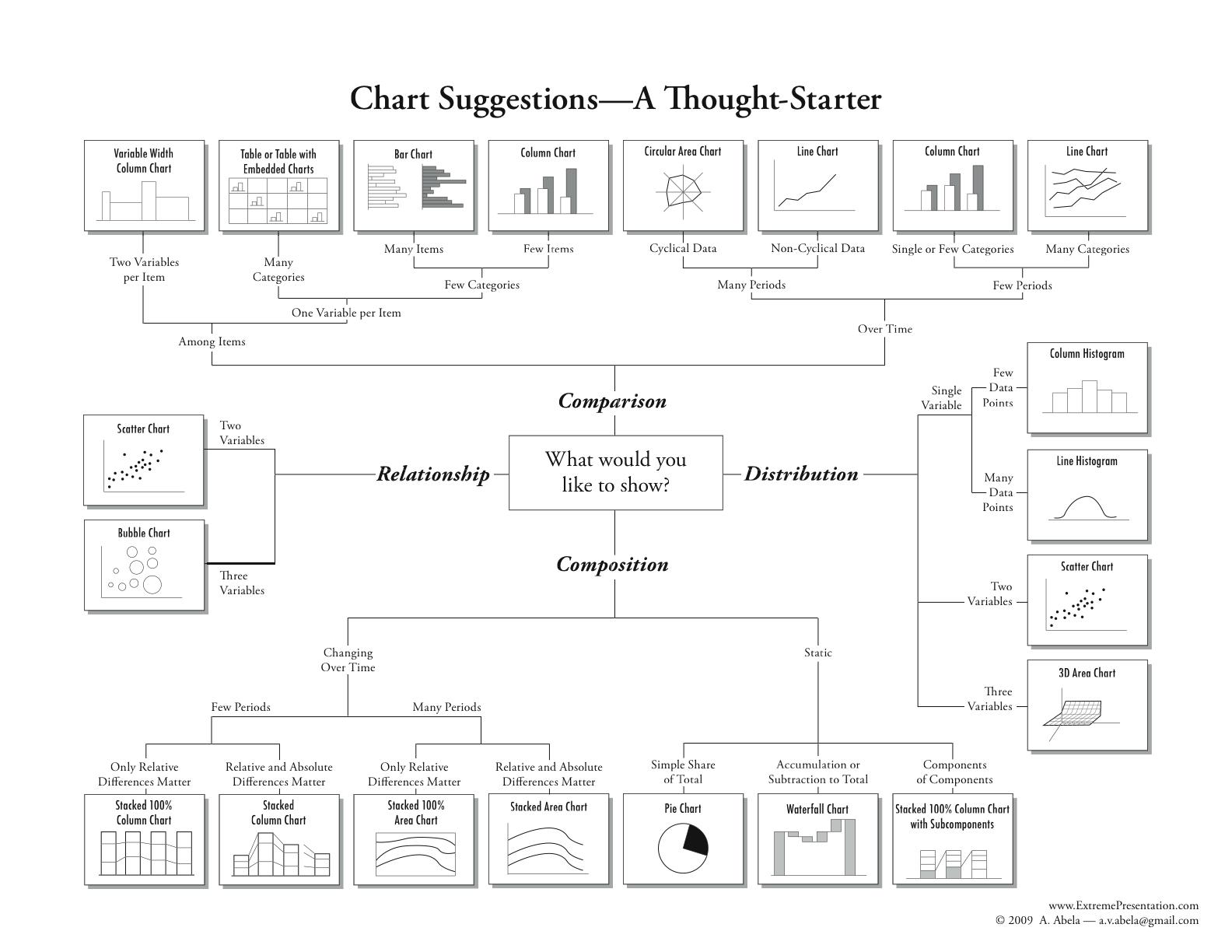 Chart to choose a Data Visualization