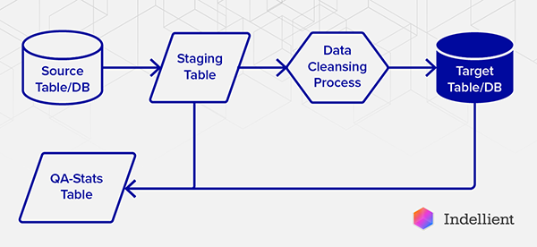 Graph explaining DataStage ETL process