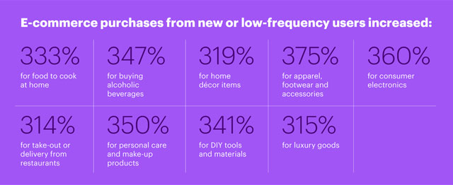 ecommerce customer churn stats from accenture